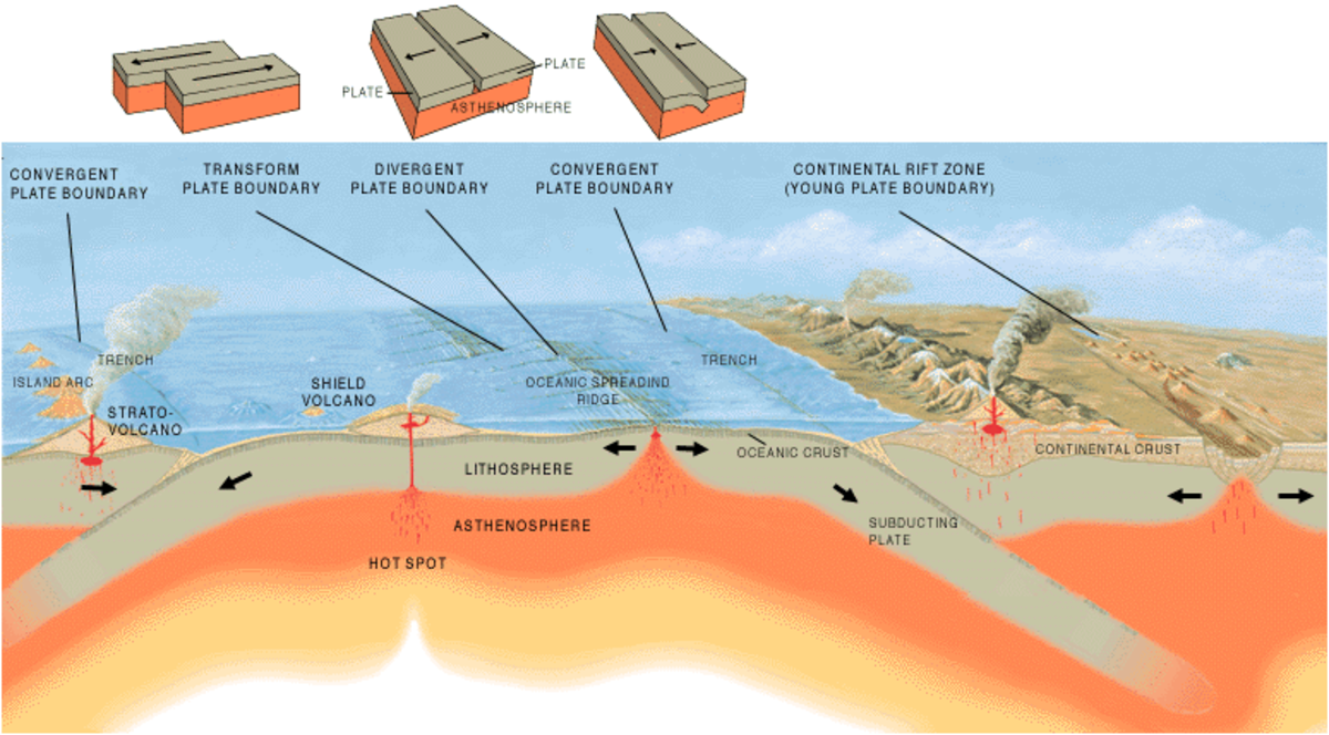 This diagram illustrates how volcanoes can form in relation to tectonic plates.
