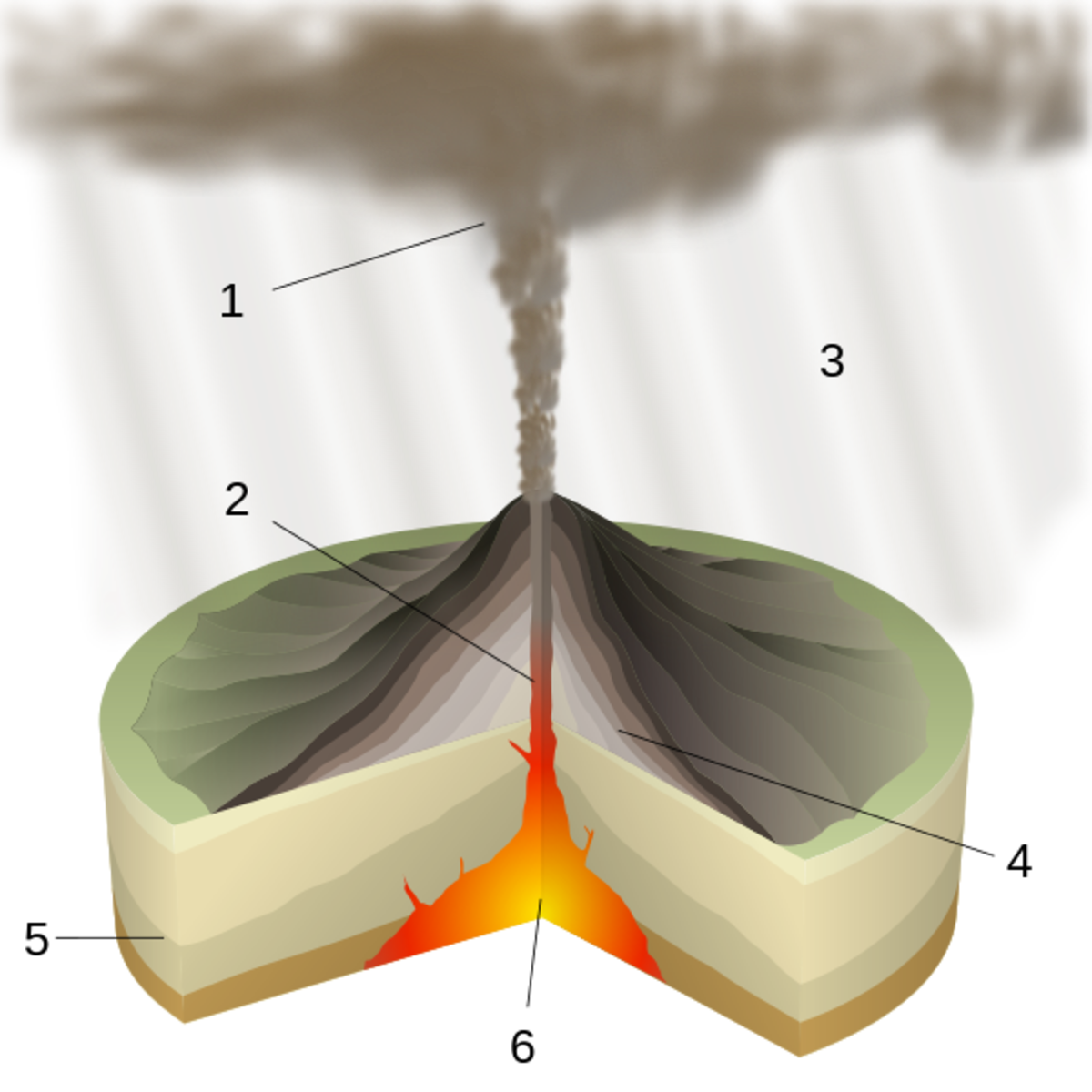 This diagram illustrates the structure of a typical volcano.