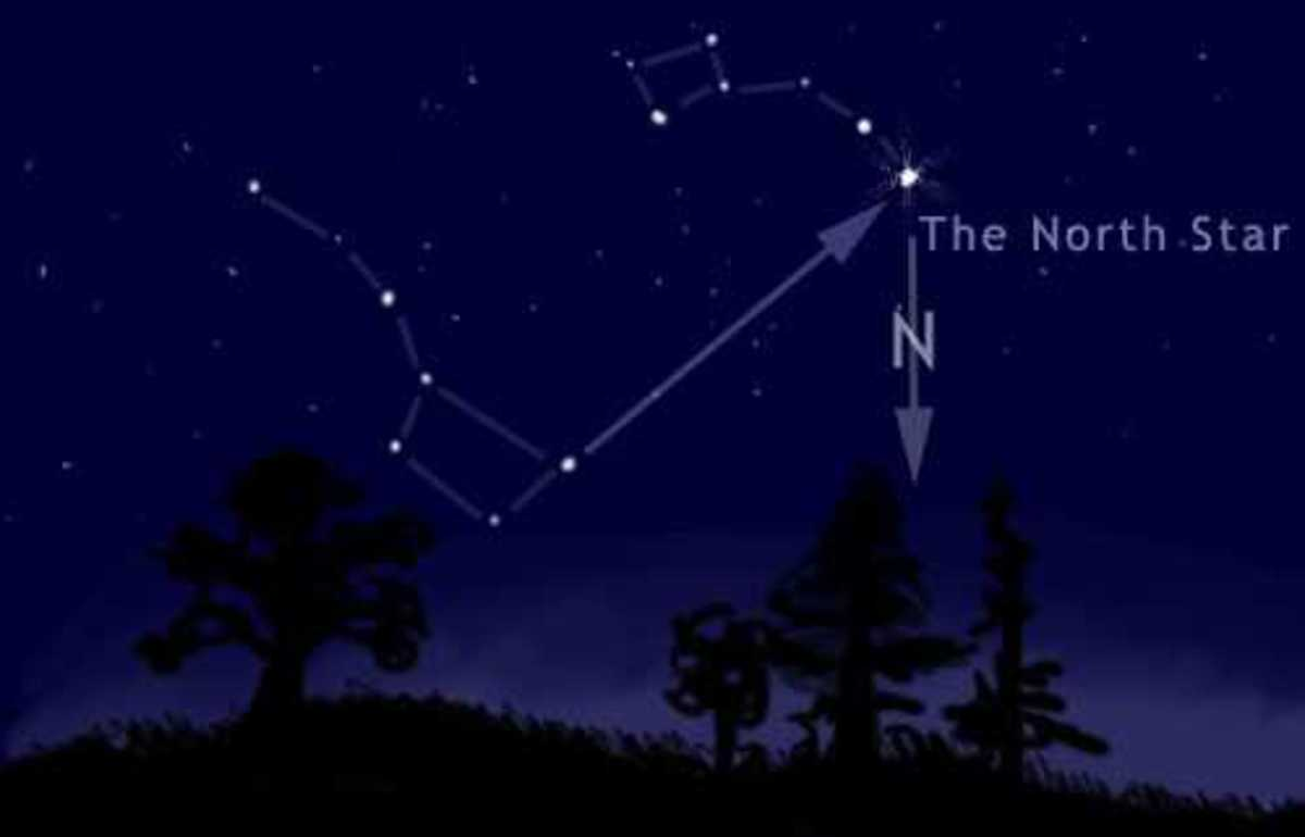 The North Star is over the North pole on Earth. The axis of the North pole points to Polaris, the northern celestial pole.