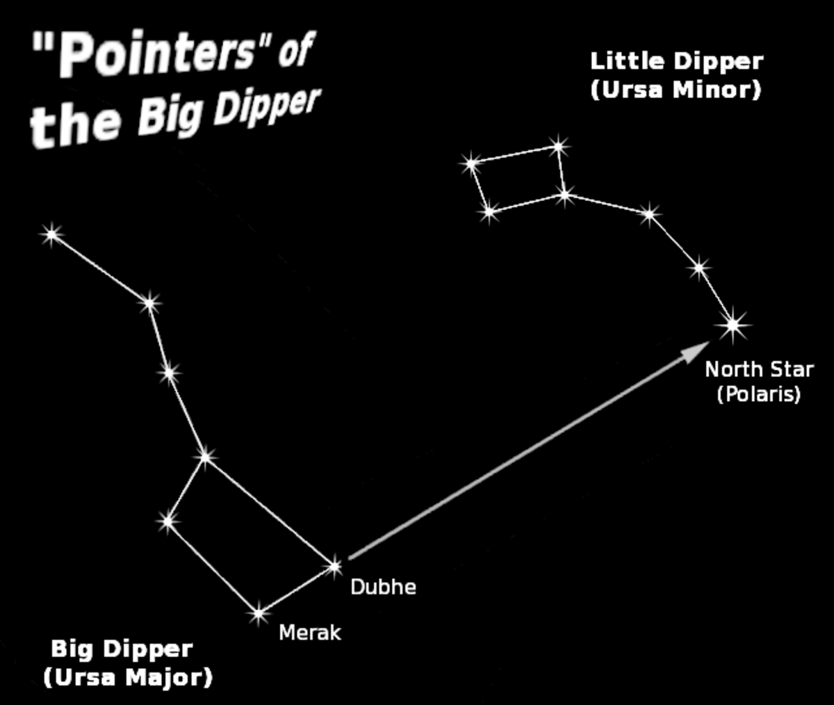 Using the Big Dipper to locate Polaris, the north star.