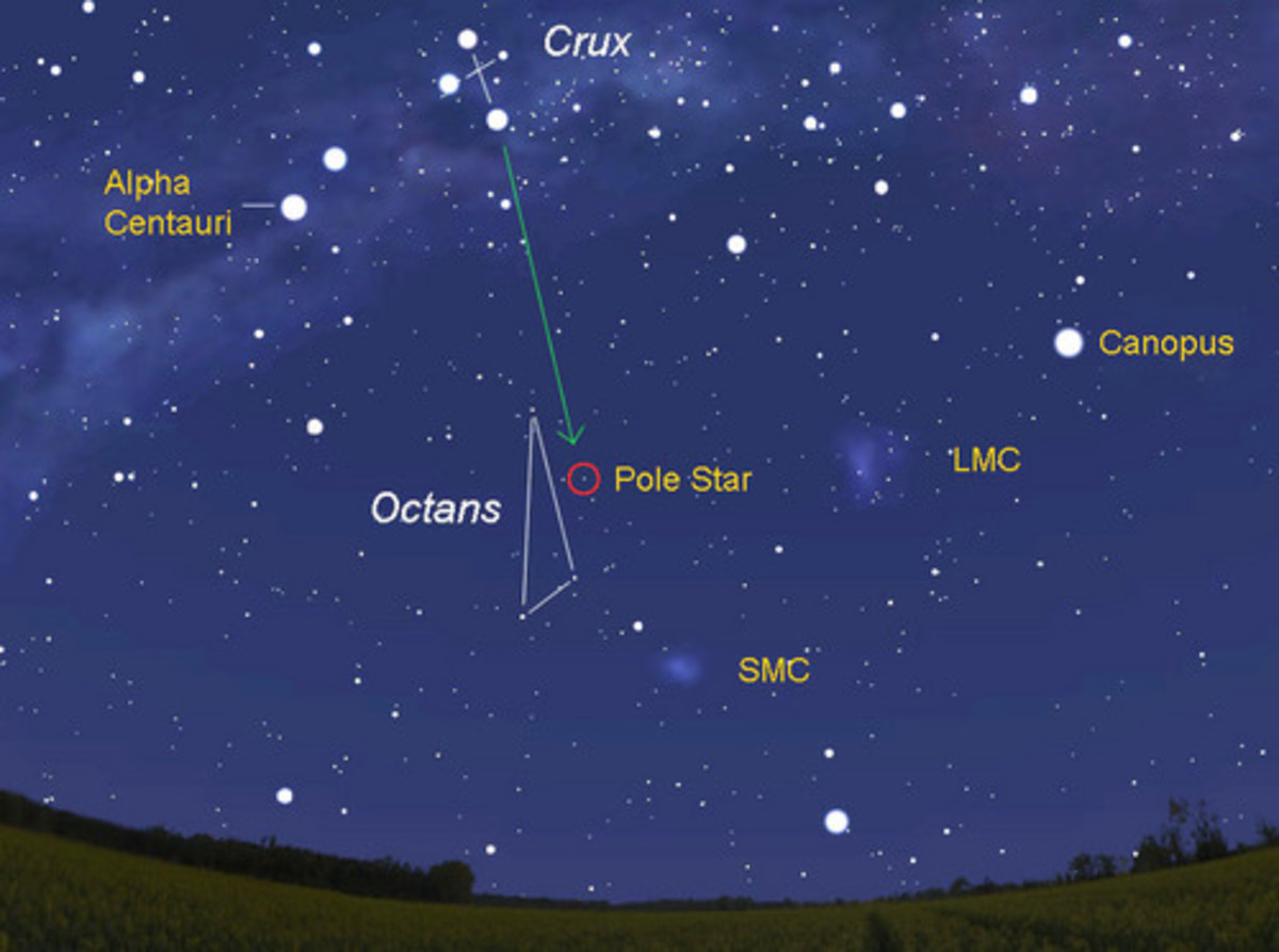 The pointer from the Crux points to the southern celestial pole or star called Sigma Octantis. This star is not as bright as Polaris, the North Star.