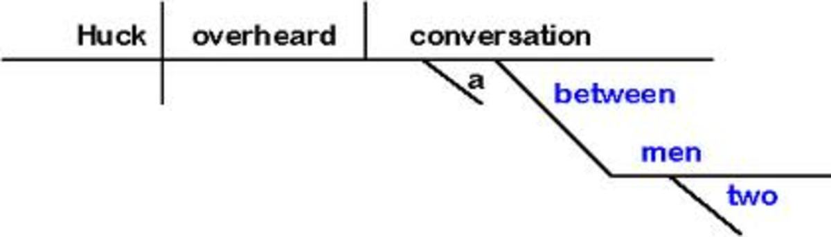 how-to-correctly-diagram-a-sentence