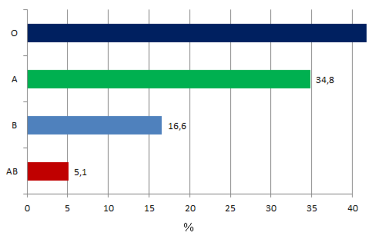 Figure 1. Approximate Distribution of ABO Blood Group Phenotypes to Identify the Rarest Blood Type