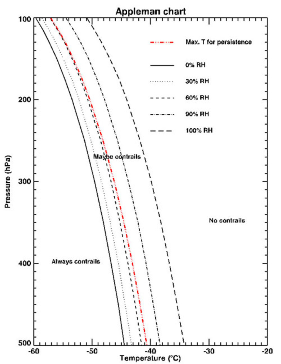 Chart created by National Weather Service scientist Herbert Appleman to forecast temperature and pressure conditions for contrail formation