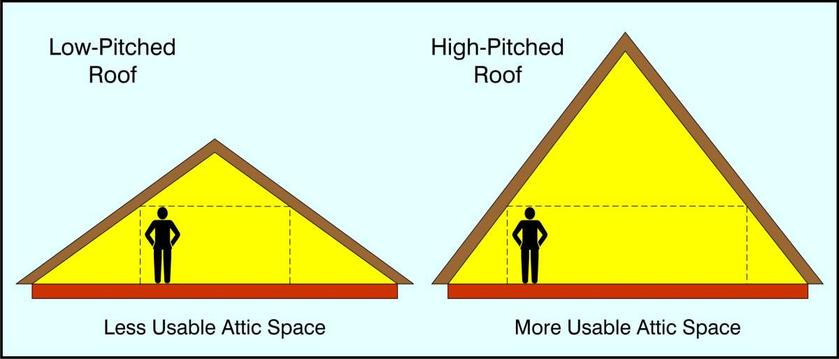 A high pitched roof takes more cubic meters, and more roof surface, and is therefore more expensive.