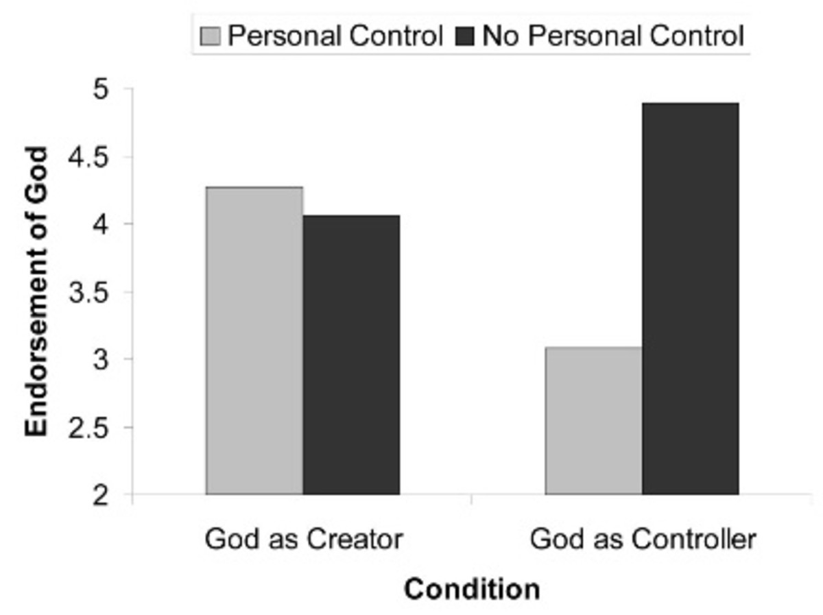 A lack of control (dark bars) increased belief in God as a controlling entity.