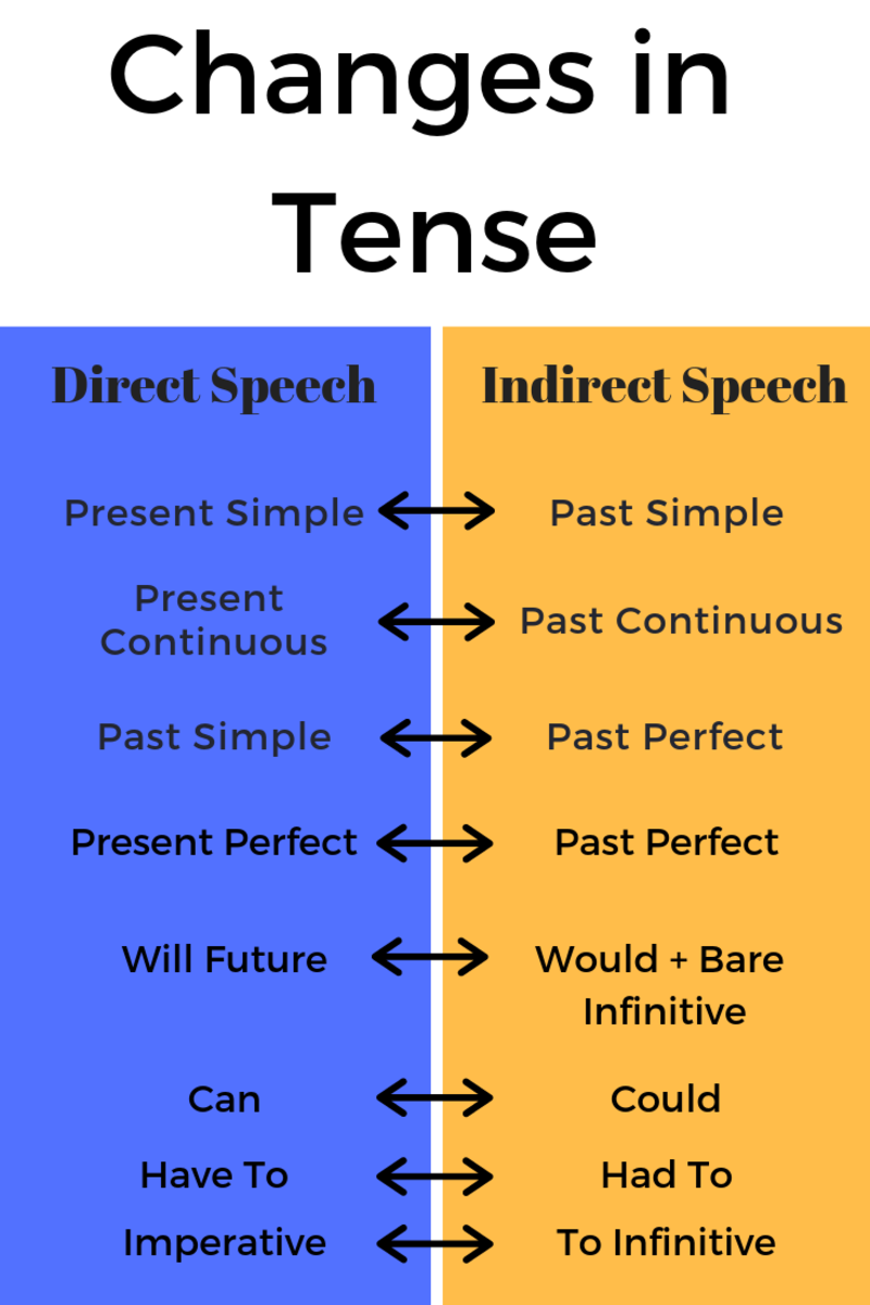 Changes in tense: how to change direct speech into indirect speech and vice versa