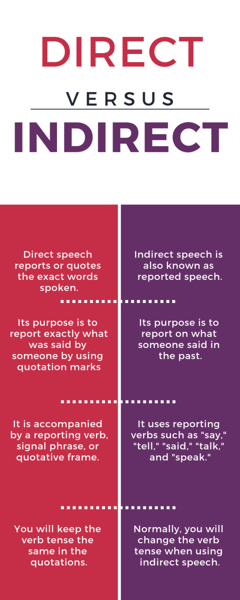 Direct and Indirect Speech With Examples and Explanations | Owlcation