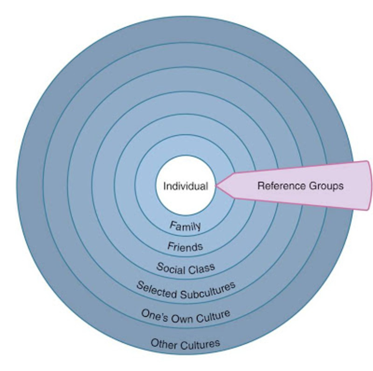 obediance and deindividuation Social influence refers to the ways in which external factors trigger change in an individual it.