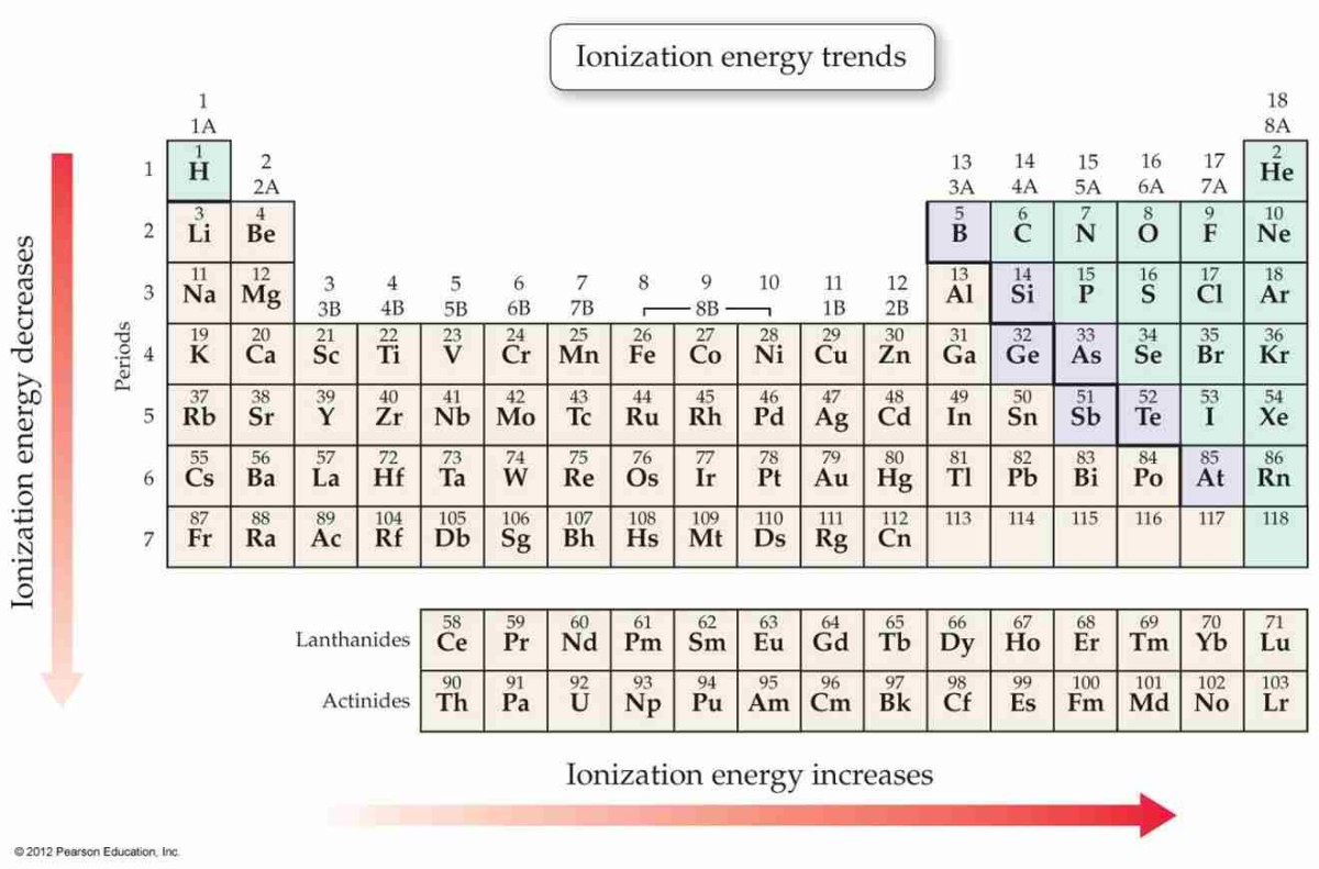 Going across a period, there is an increase in the ionization energy due to the removal of electron in each case is at the same level and there is a greater nuclear charge holding the electron.