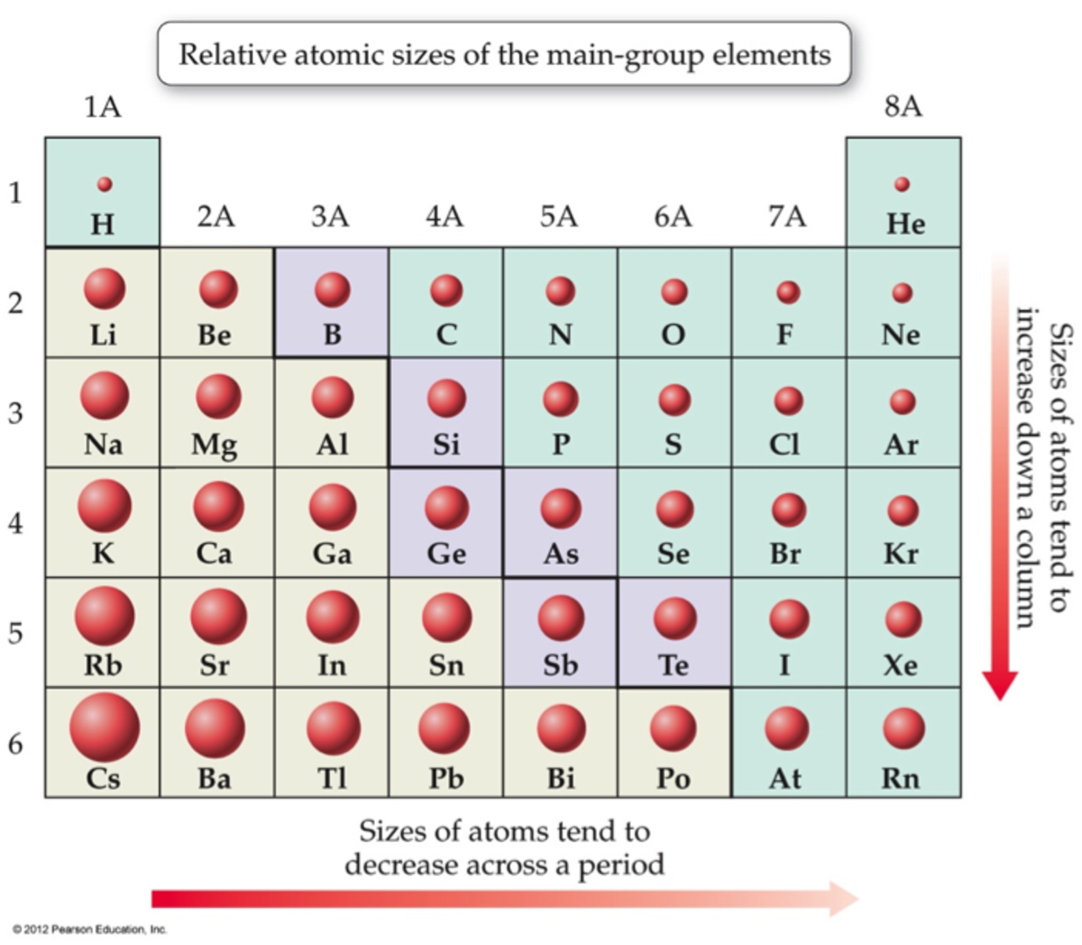 Atoms get smaller from left to right in a period.