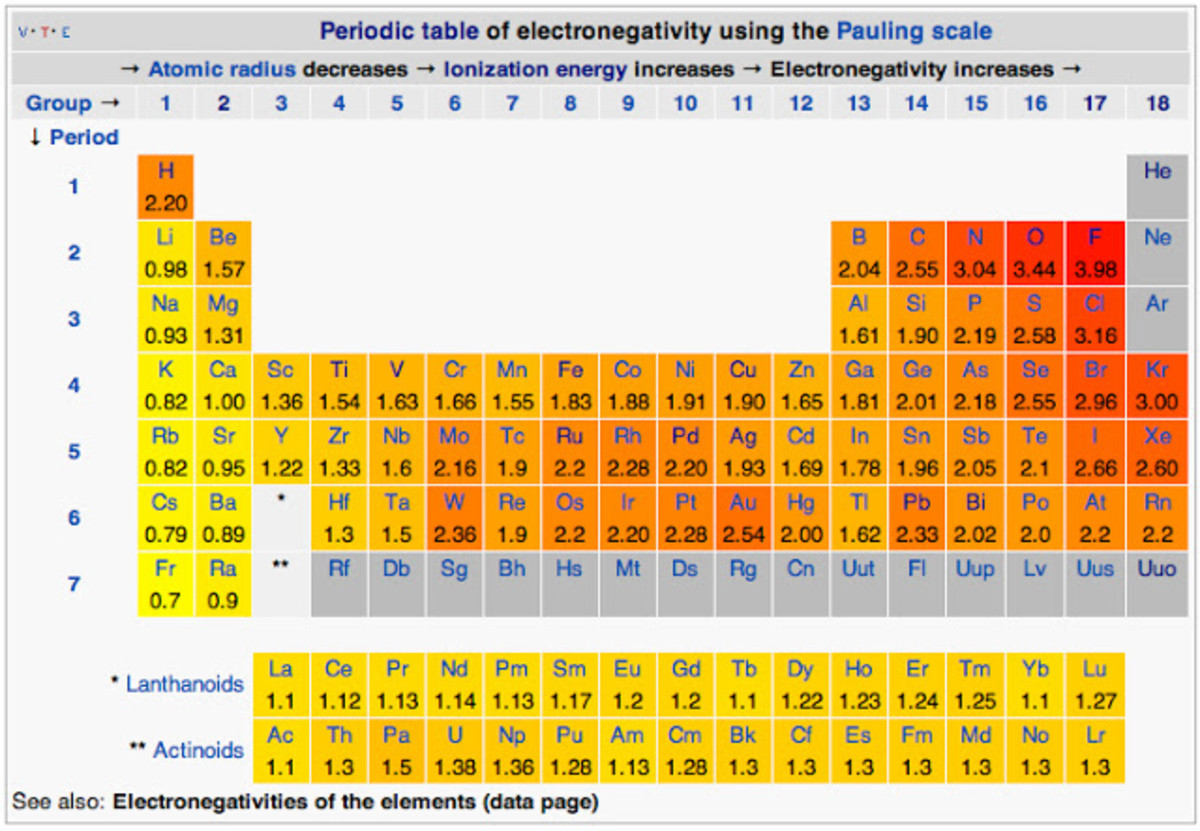 The wonders of the periodic table owlcation electronegativity and periodic table electronegativity increases from left to right within a period and decreases from top to bottom within urtaz Choice Image