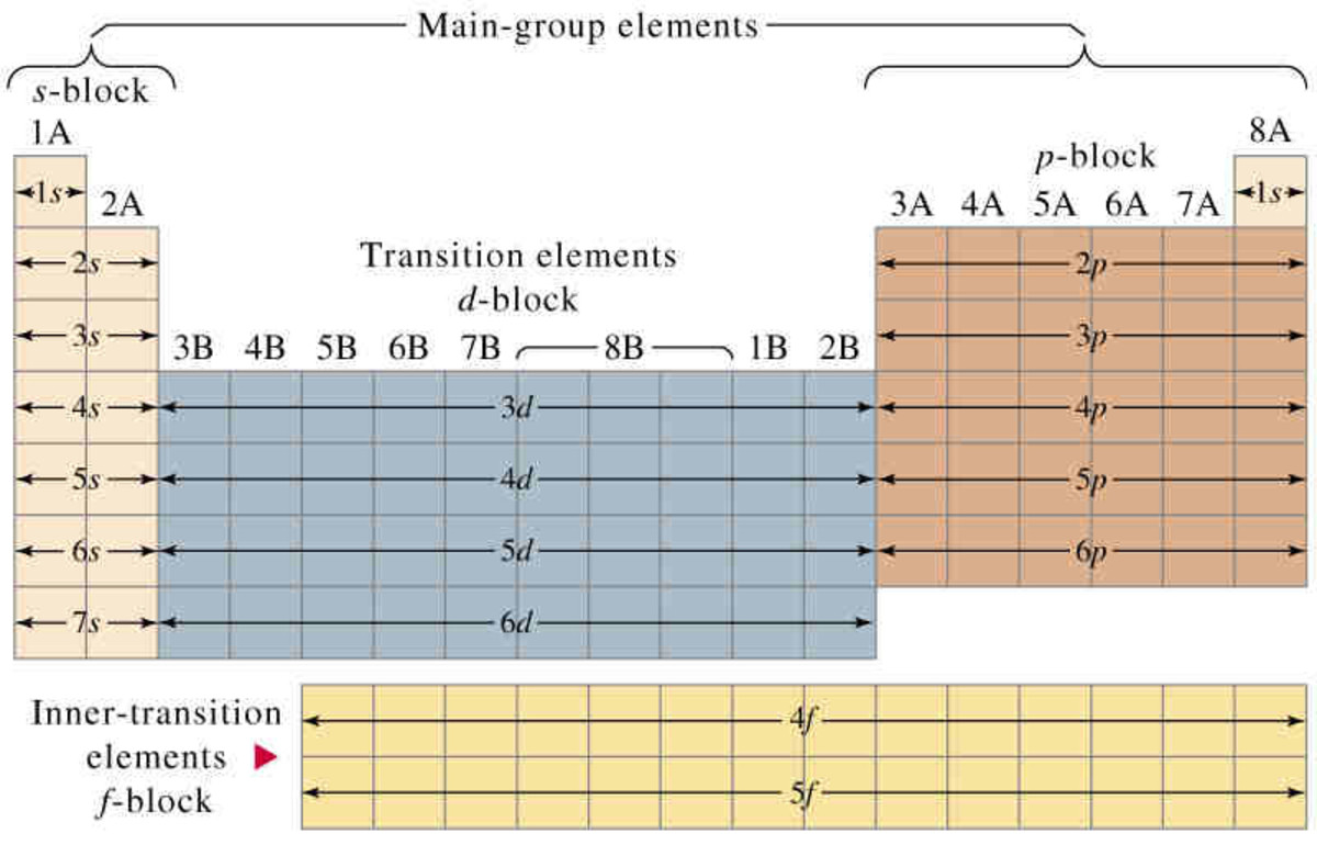 The ground state electronic configuration of the element is related to their positions in the Modern Periodic Table.