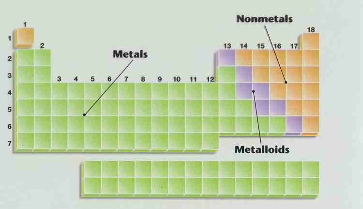 Metals, nonmetals and metalloids are neatly arranged in the Periodic Table.
