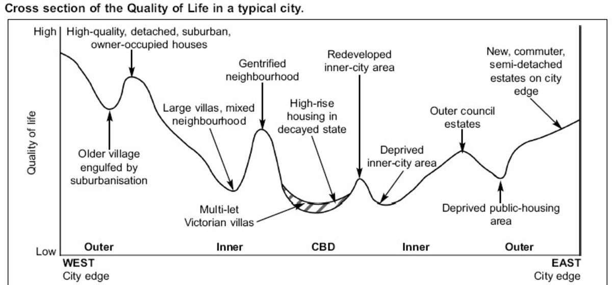 Cross Section of Quality of Life in a Typical City