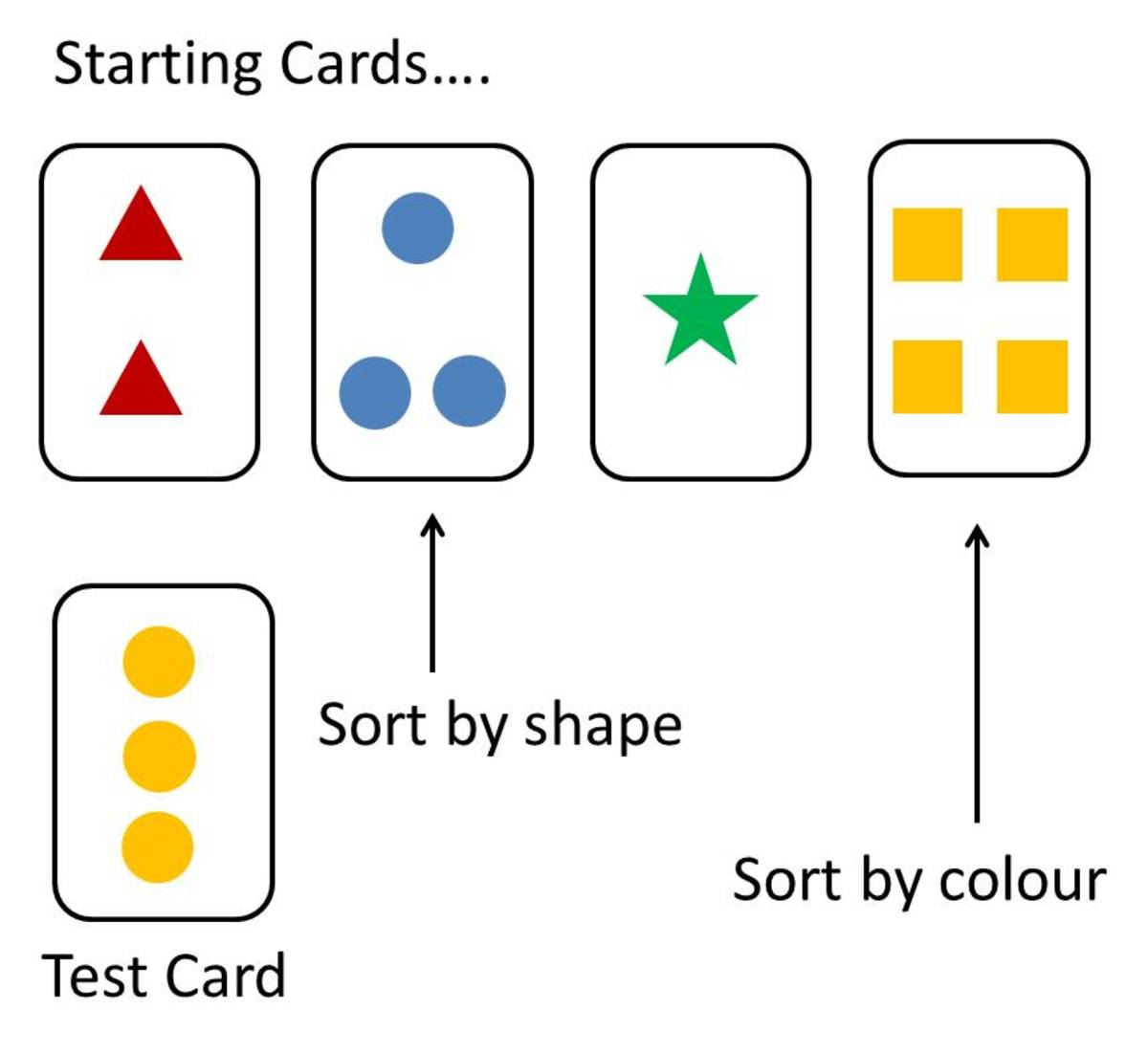 Example cards in the Wisconsin Card Sorting Test