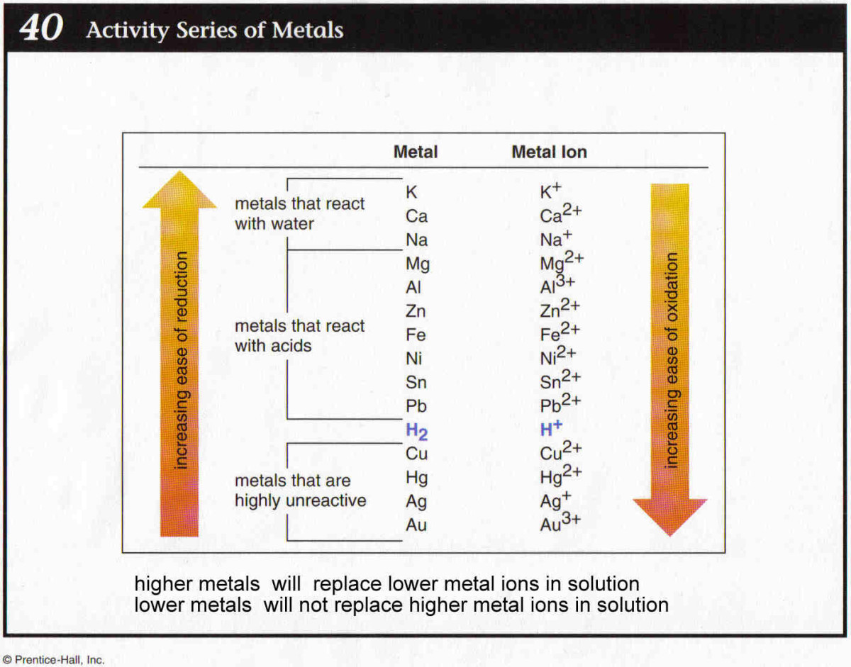 The activity series is used to predict the products of replacement reaction.