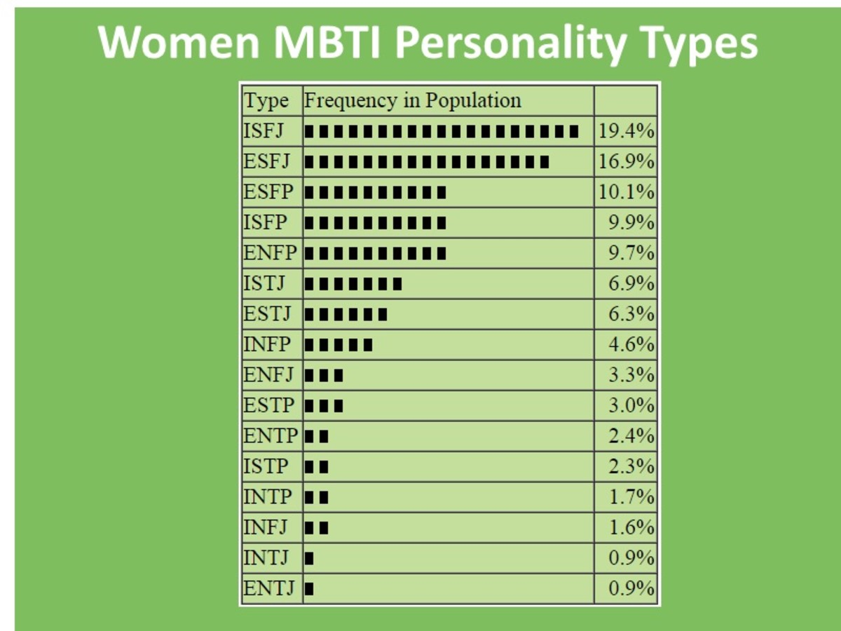 These are the percentages of different Myers Briggs types for women.