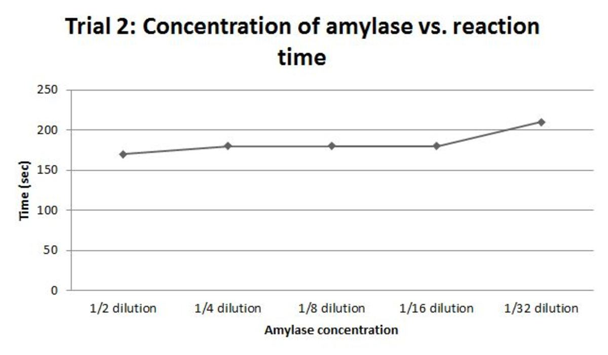 Figure 3 Second trial: how the time needed for complete starch digestion changes as you decrease amylase concentration via a serial dilution. In all cases but the ½ dilution the sample needed to completely observe the reaction ran out before the I2KI