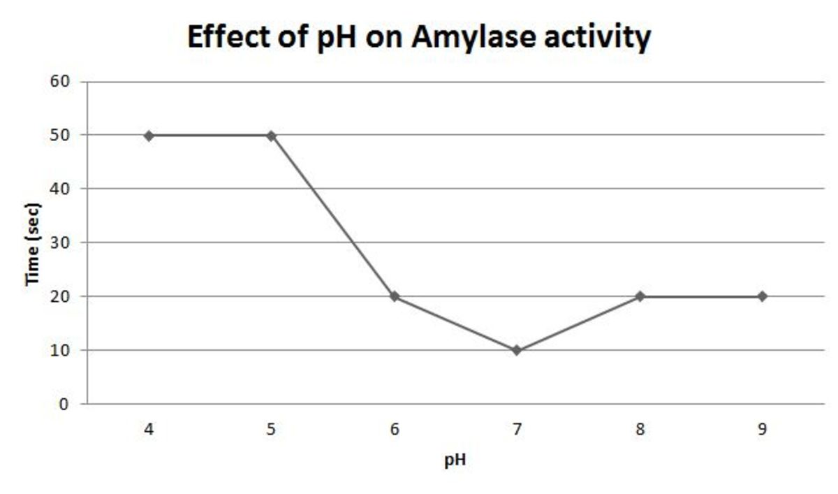Figure 4 The time required for starch digestion by Amylase as the pH deviates from the ideal pH of 6.8