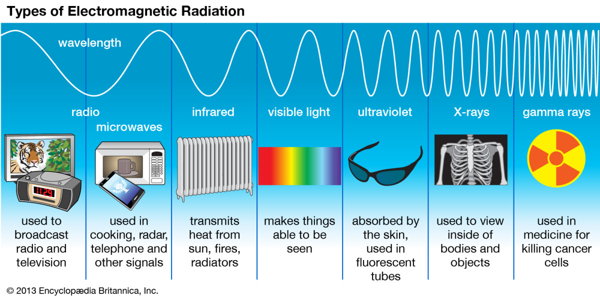 Visible light is the part of the electromagnetic spectrum that human eyes can detect. We can also sense infrared as heat.