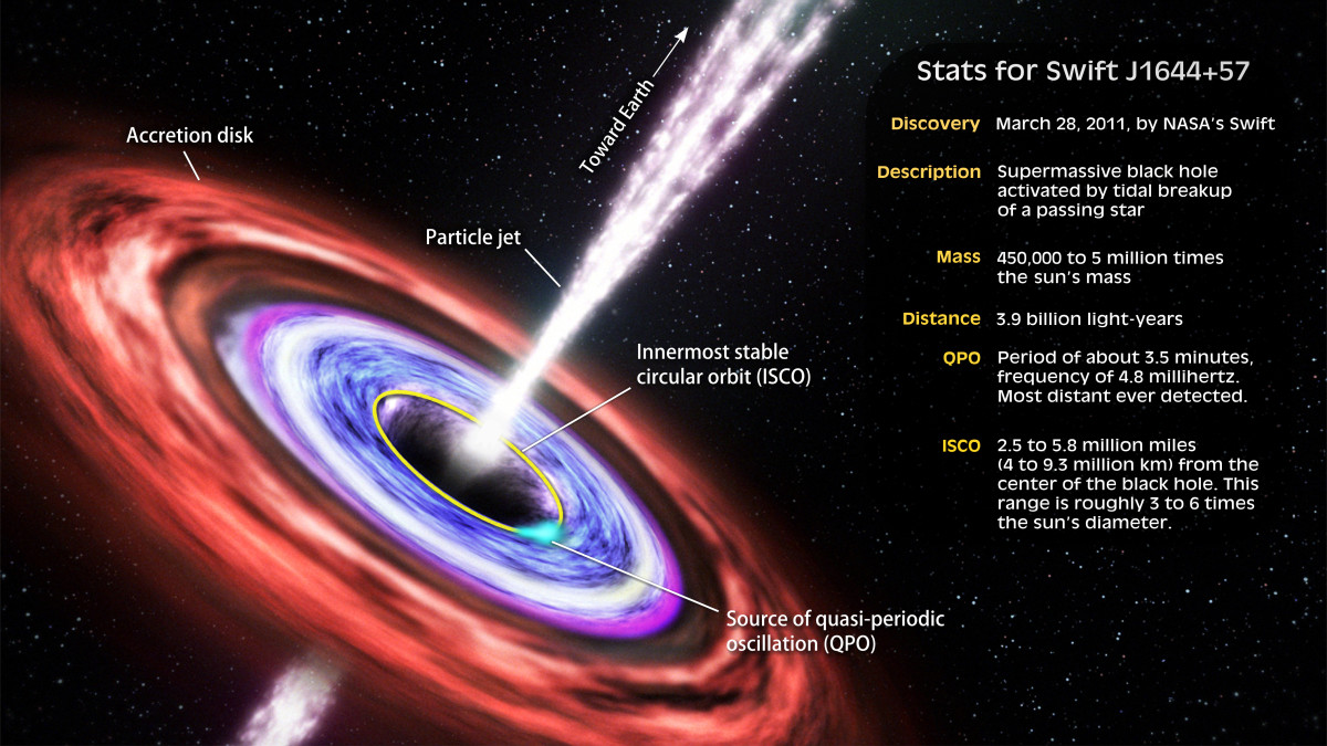 Components of a black hole jet.