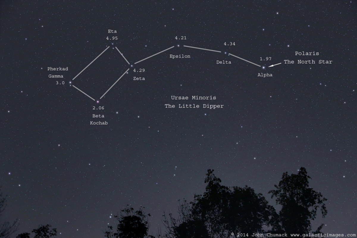 Constellation Picture of Ursa Minor