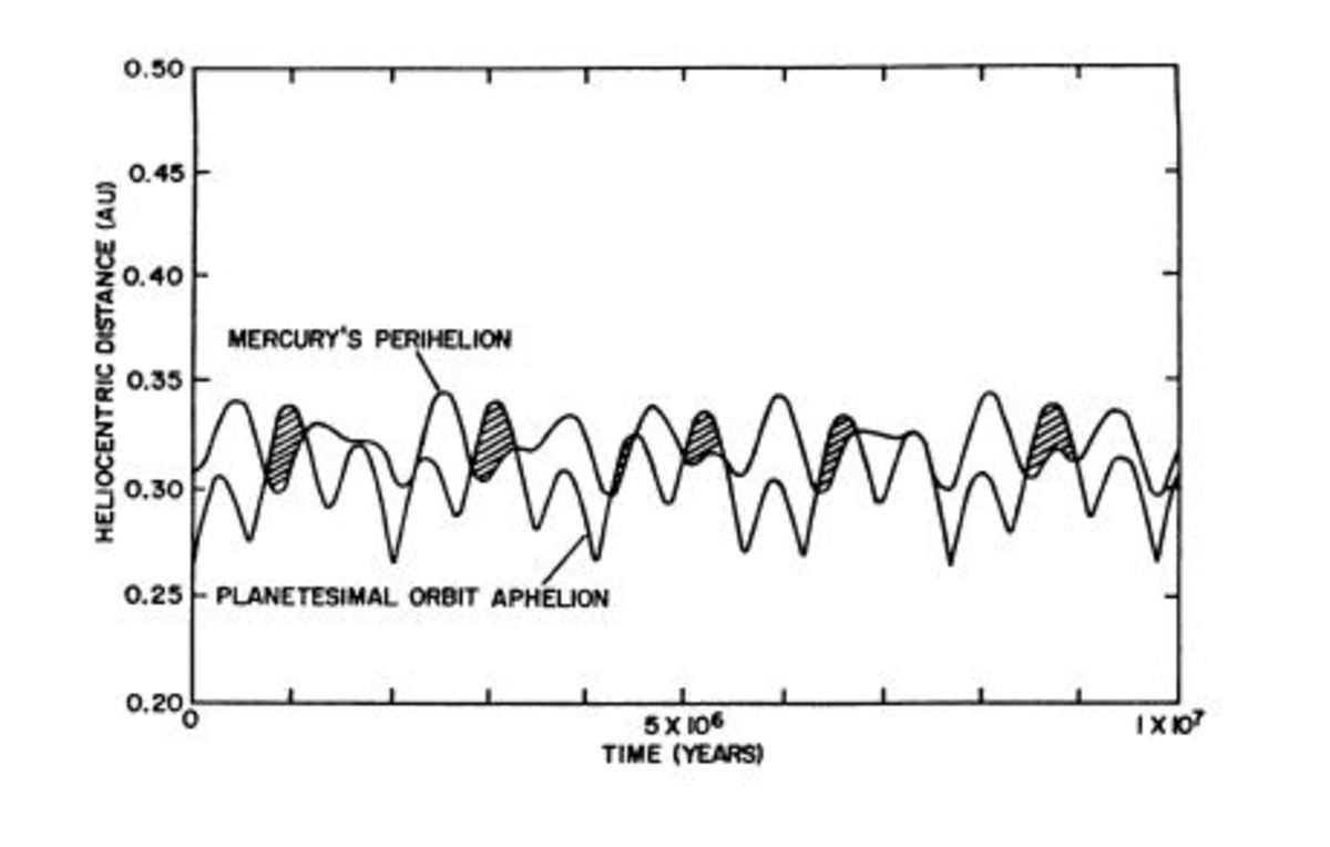 Graphical representation of Mercury's position with regards to the Sun and the hypothesized Vulcan.