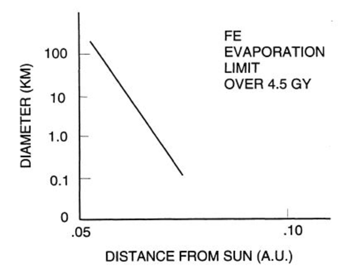 Chart showing how iron objects shrink in size as a function of distance form the Sun.