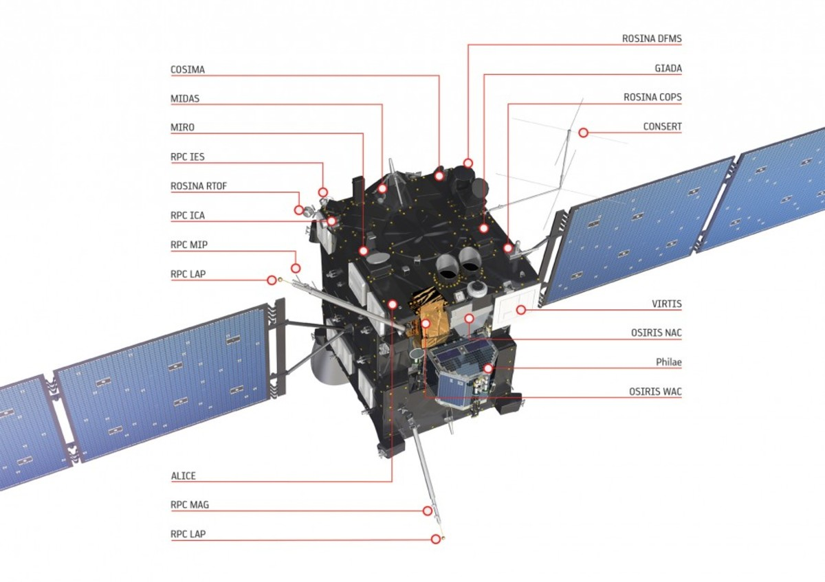 The layout of Rosetta.