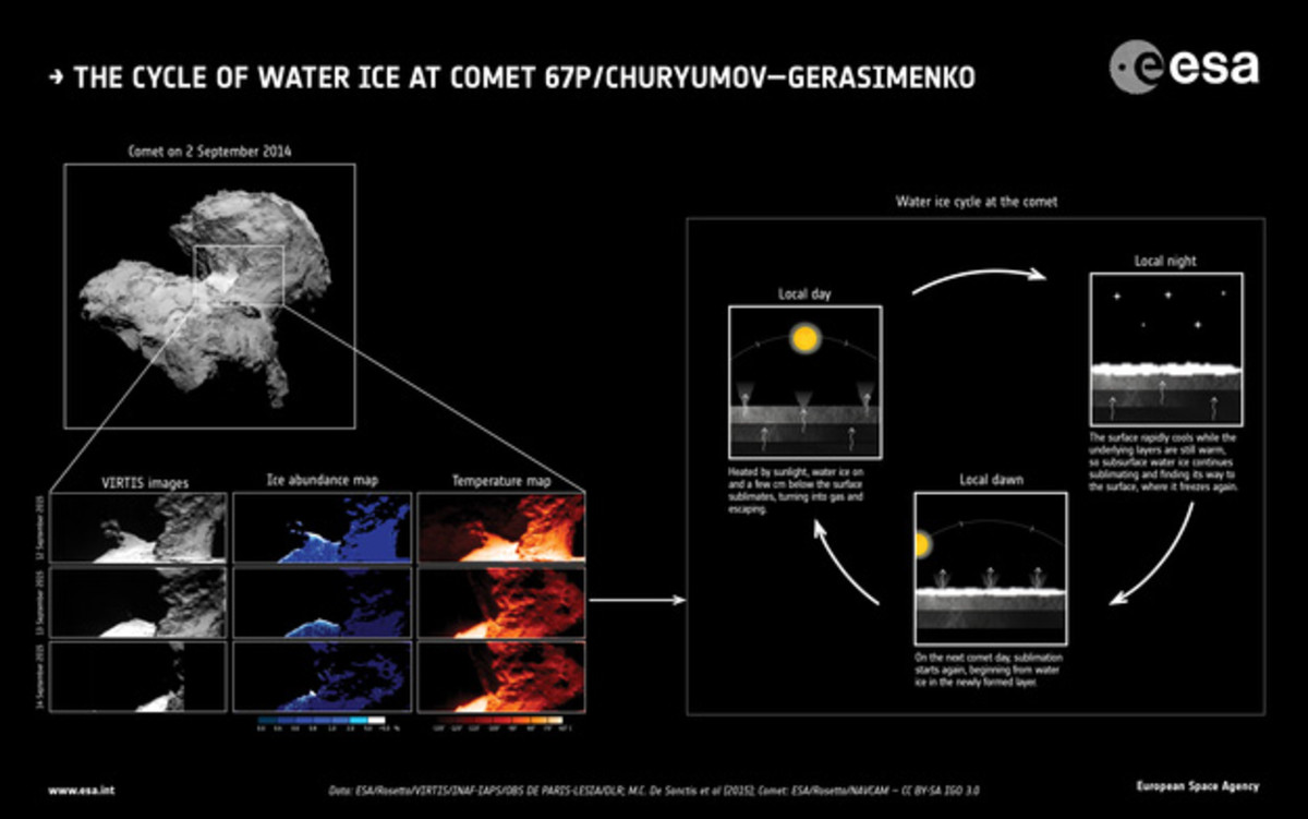 The water cycle on 67P.