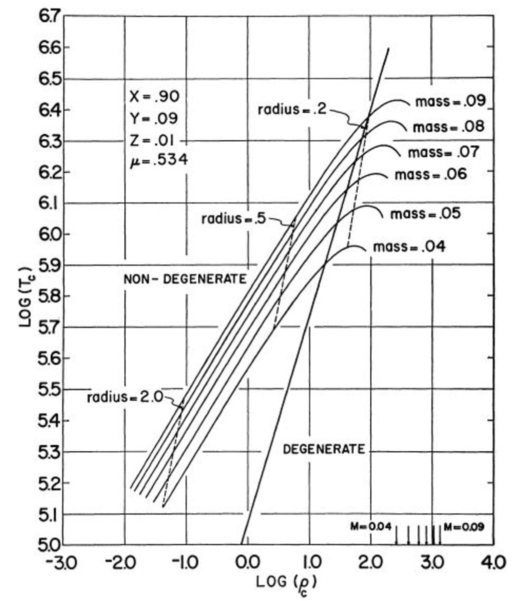 Chart showing similar information for Population II stars.