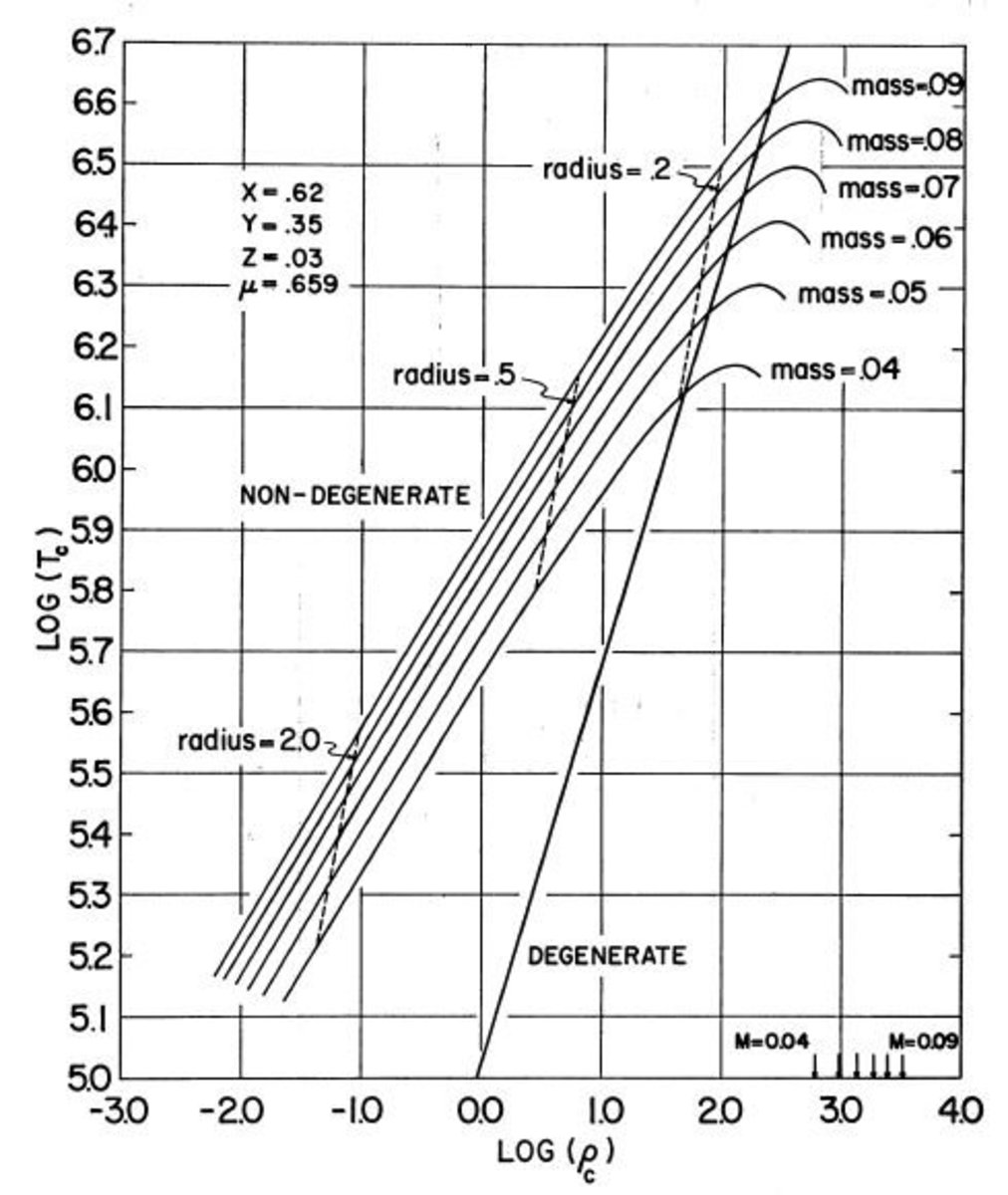 Chart showing the bounds for a brown dwarf formation for a Population I star.