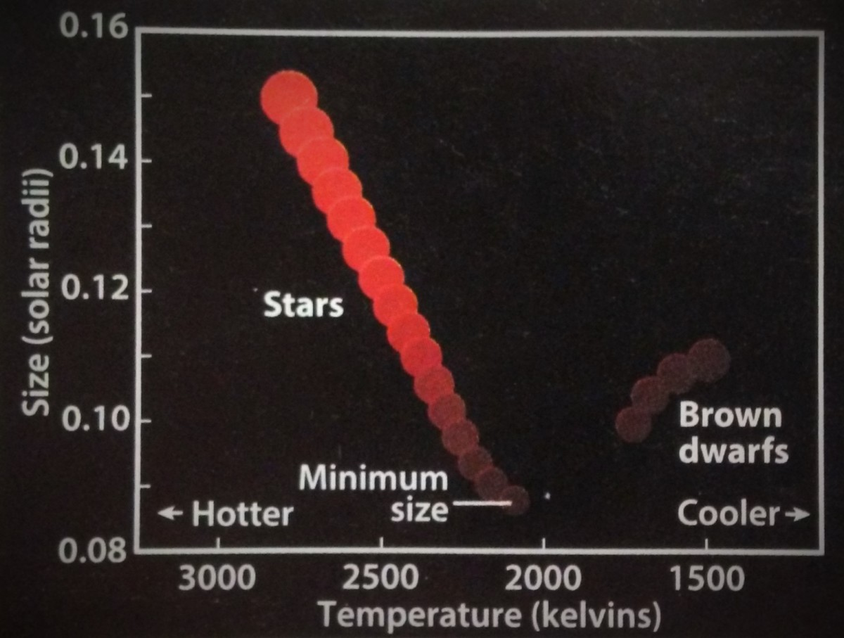 The boundary between stars and brown dwarfs.