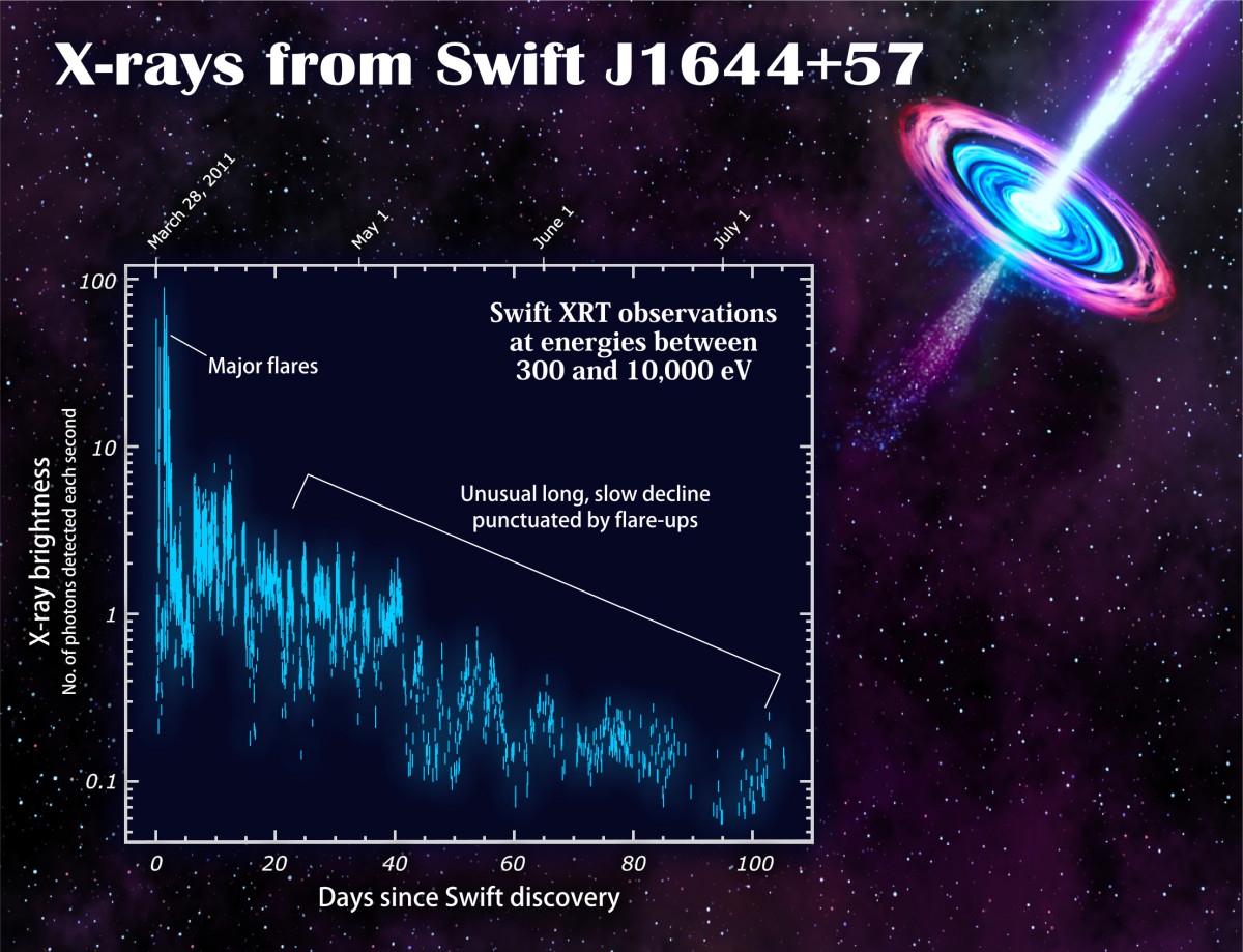 X-rays from the Swift J1644+57 (Click to enlarge)