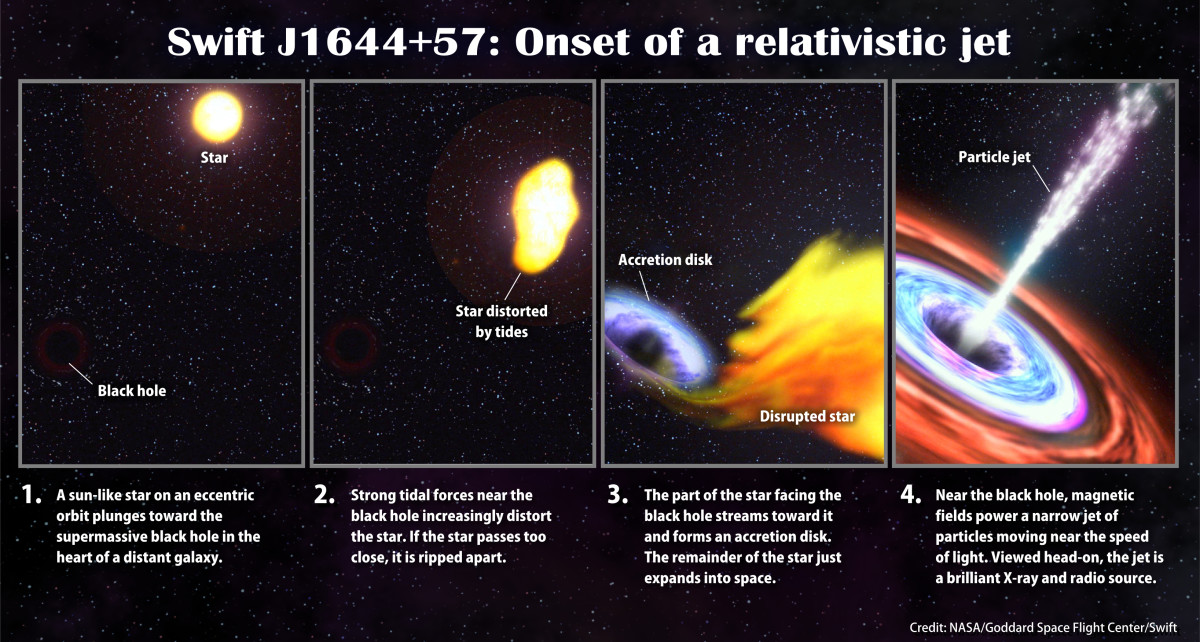 What happens when a star comes near to a black hole. (Click to enlarge)