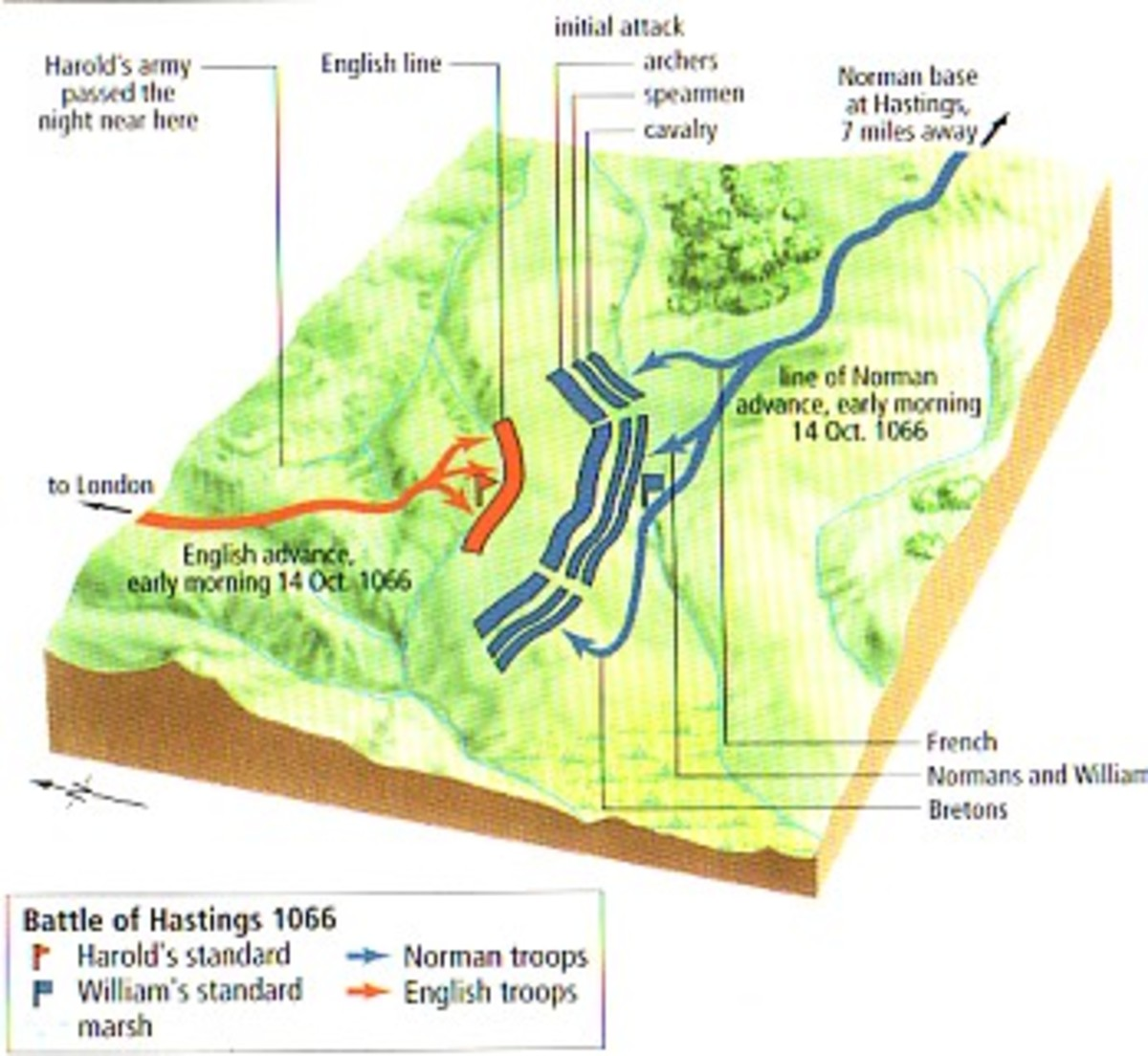 Battle of Hastings - physical elements show the lie of the land: Caldbec Hill - King Harold's shieldwall was ranged on the ridge - and Telham Hill where the Normans and their allies were ranged before engaging. Alan 'Rufus' and his Bretons were left