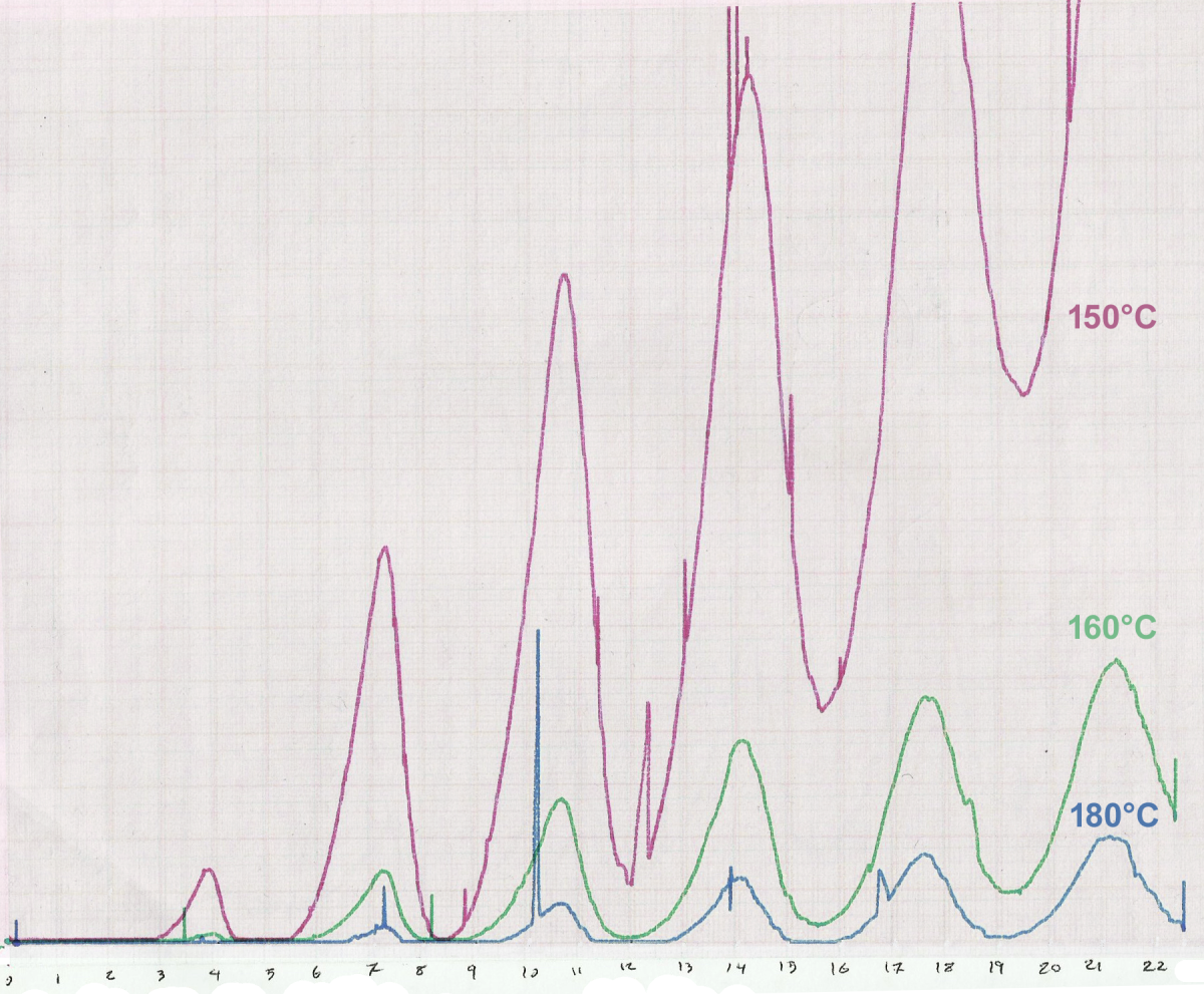 Overlaid Franck-Hertz curves for varying temperatures of mercury (demonstrating the expected reduction in amplitude).