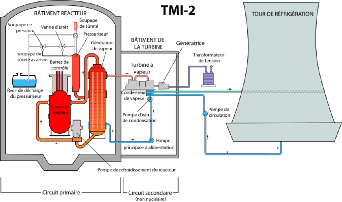 Simple Schematic of the Three Mile Island Nuclear Generating Station Unit 2 Nuclear Power Plant.