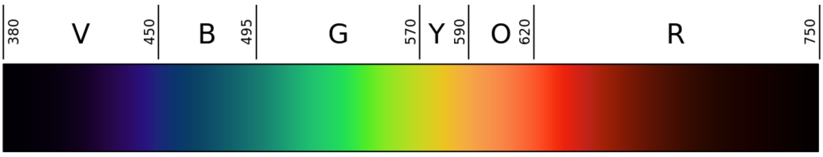 The visible spectrum is a section of the electromagnetic spectrum.