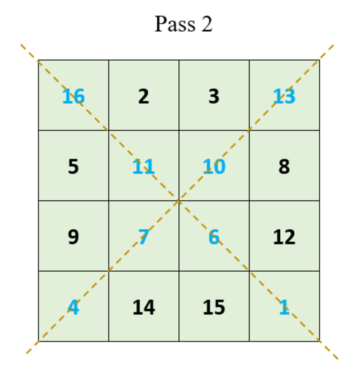 How to create magic squares | Owlcation
