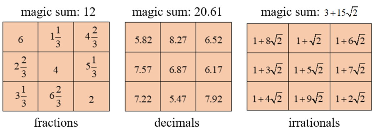 100+ Magic Squares Formula Odd Numbers – yasminroohi
