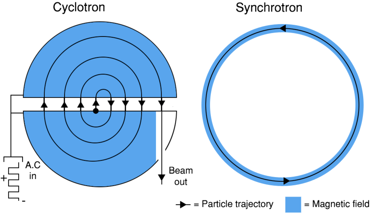 What Is A Particle Accelerator Used For Owlcation