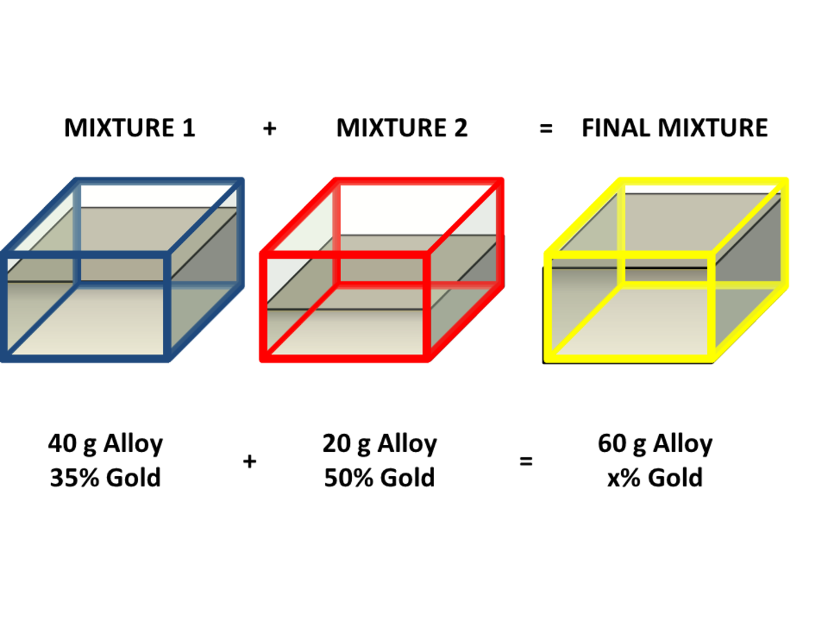 Mixture Problems: Alloy Containing Gold