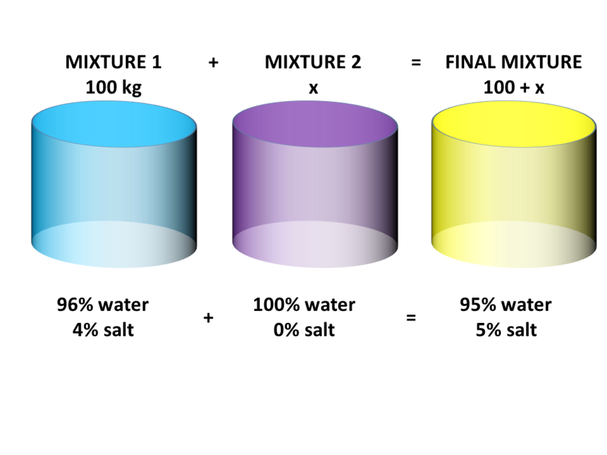 Mixture Problems: Salt Solution