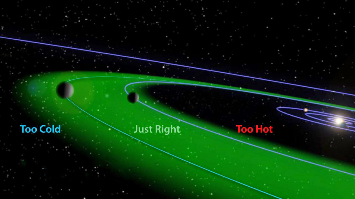 The habitable zone about a star system, where temperatures for life on a planet will be just right.