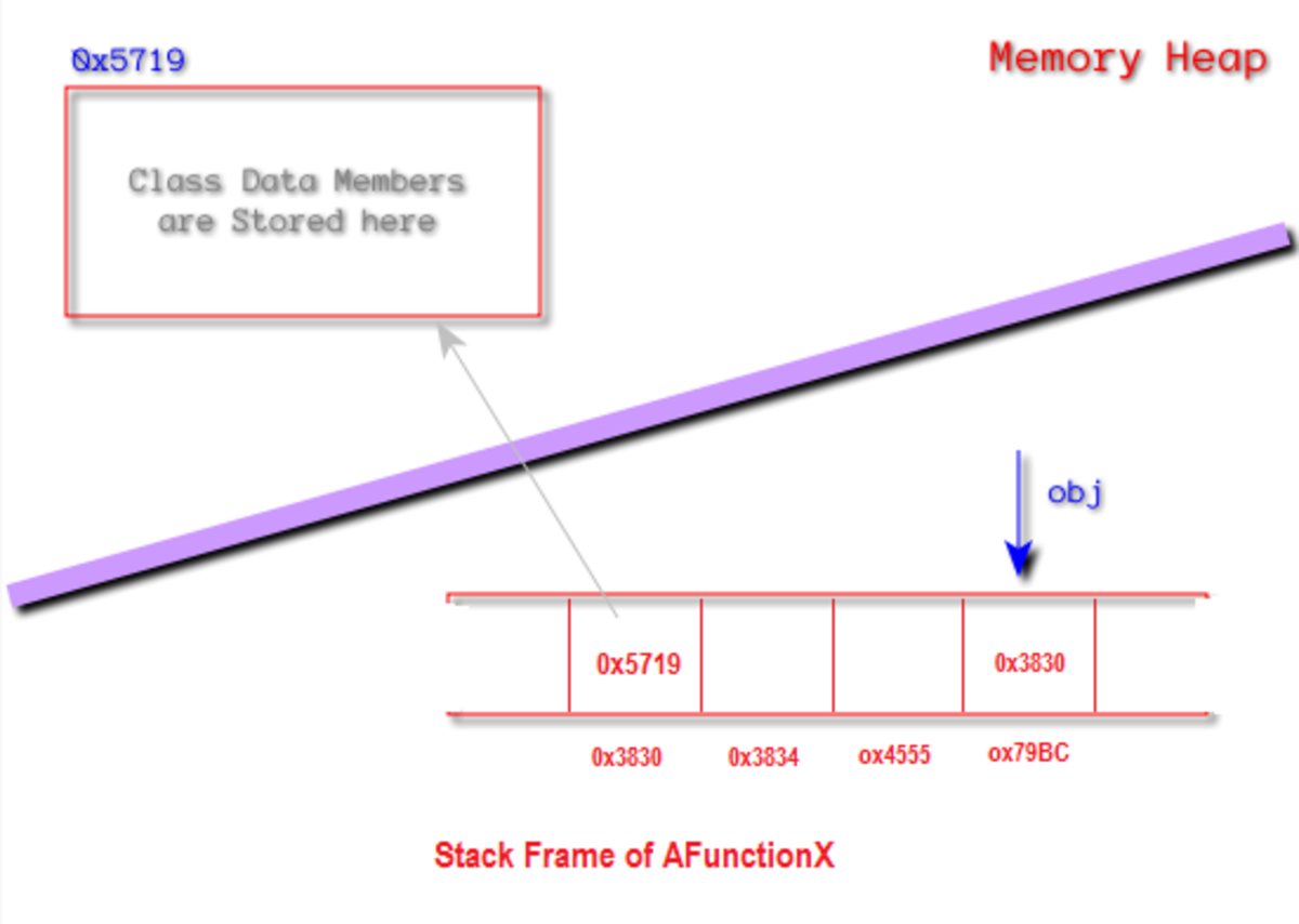 Reference Type Heap Allocation, Address in stack