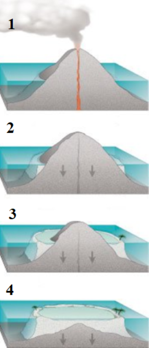 An illustration showing the formation of a coral atoll