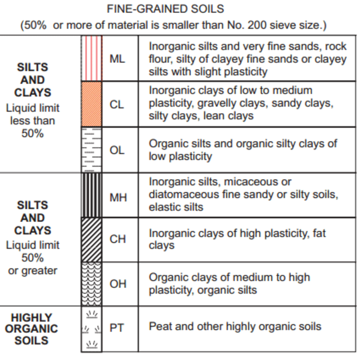 This USCS soil classification chart gives you a quick way to describe a soil sample based on properties such as grain size and particle type.