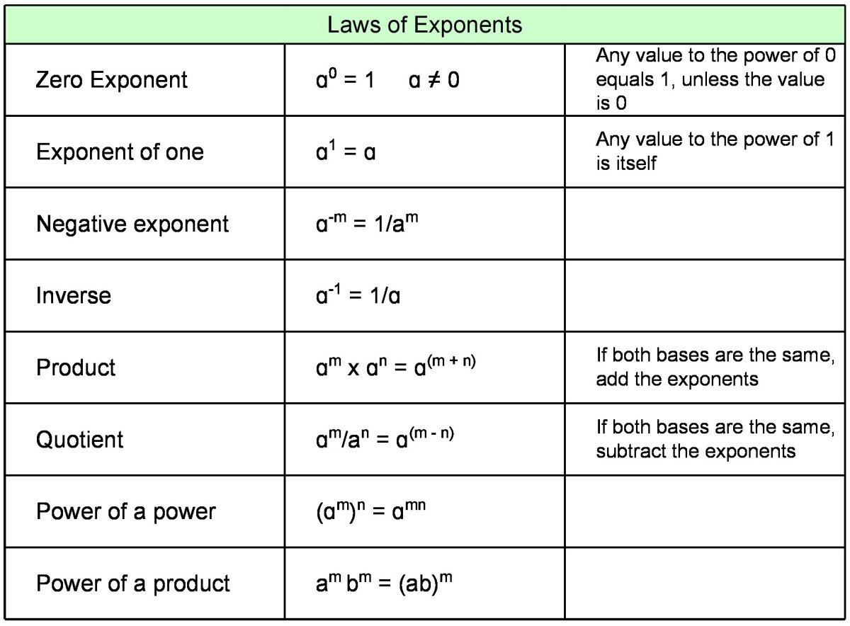 Laws of exponents (rules of exponents).